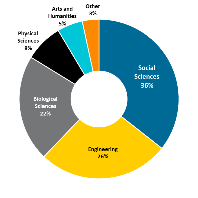 Pie chart showing undergraduate degrees awarded